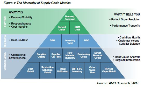 """supply chain metrics These metrics are designed to help address the """"bull whip"""" effect of small moves in end buyer activity rippling back through the supply chain in unexpected ways demand kpis should, by nature, be predictive."""