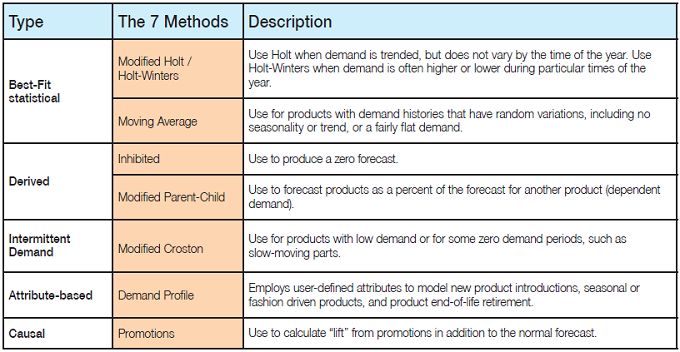methods for improving forecast accuracy Variances between distributor & supplier forecast methods while technology advancements and forecast accuracy accuracy in beer sales forecasting.